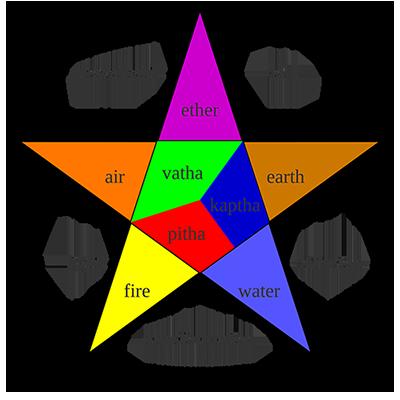 ayurveda fundamentals, vata, pitta, kapha, 5 elements, ether, fire, air, water, earth
