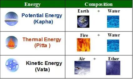Relationship  between Vata, Pitta, Kapha and 5 Elements