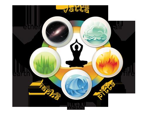 panchmahabhuta, five elements